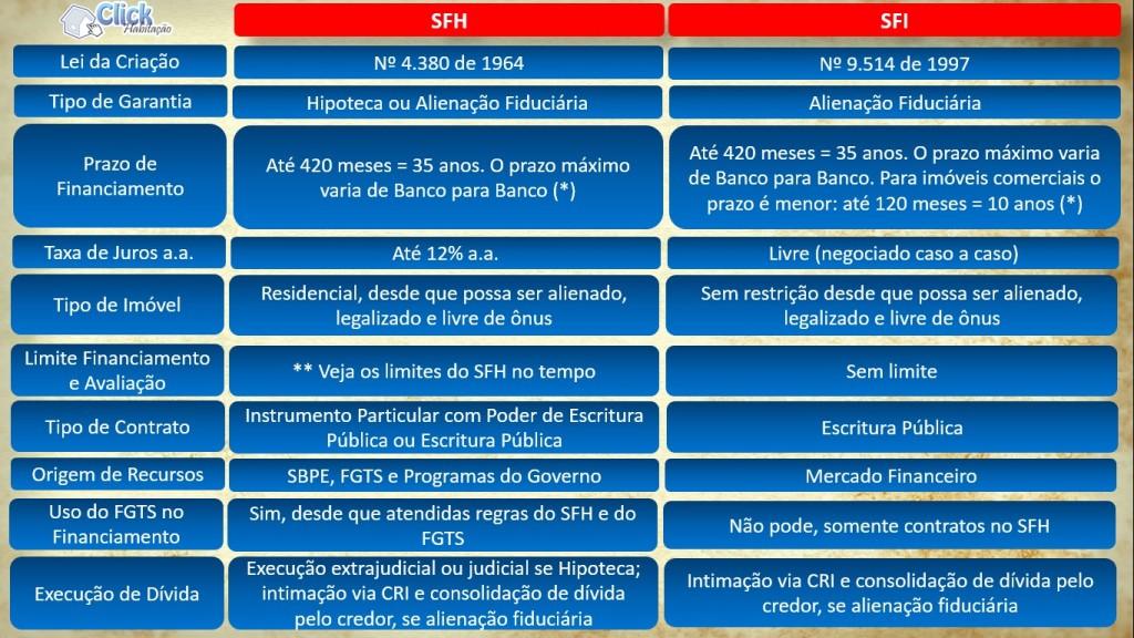 Diferença entre SFH e SFI