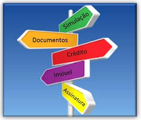 crédito imobiliário em cinco passos