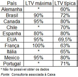 Quota de financiamento ou LTV