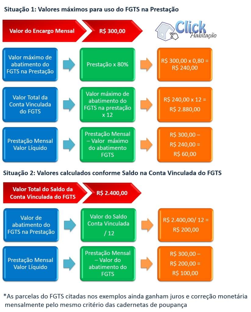 Exemplo uso de fgts encargo - FGTS para Pagamento de Parte de Prestação - PPP
