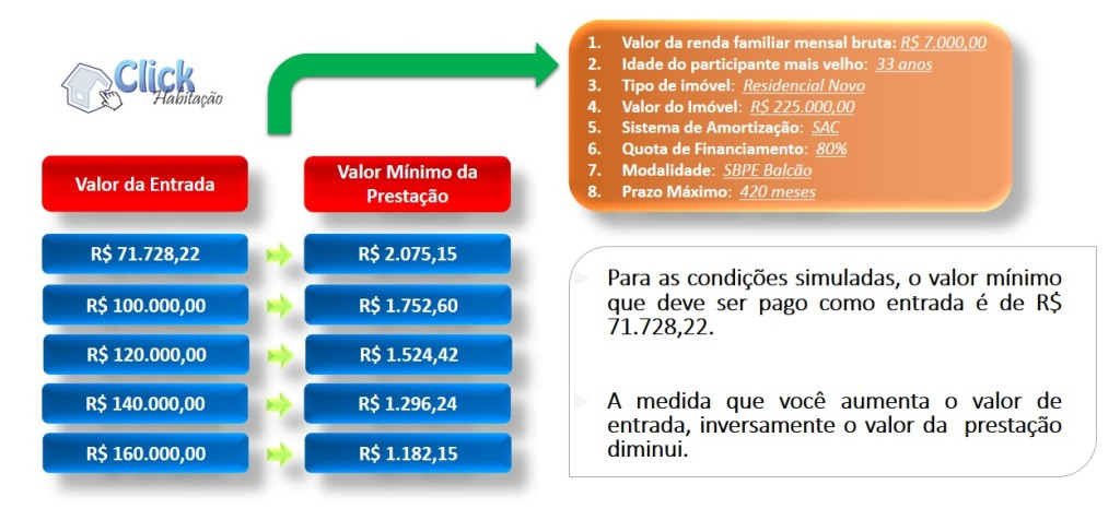 Simulador financiamento habitacional CAIXA