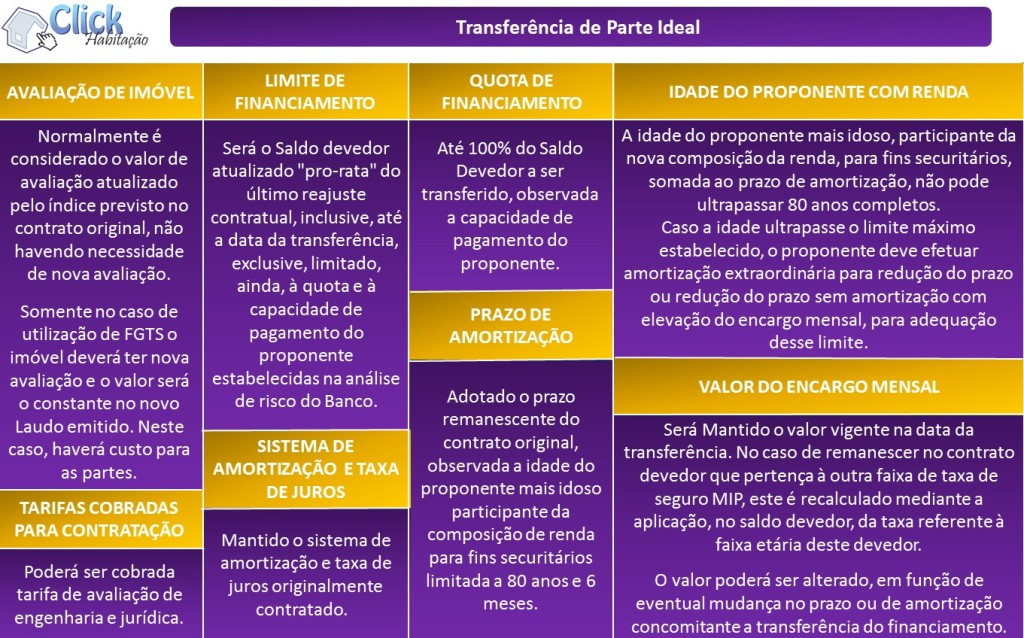 Transferência de financiamento habitacional - parte ideal