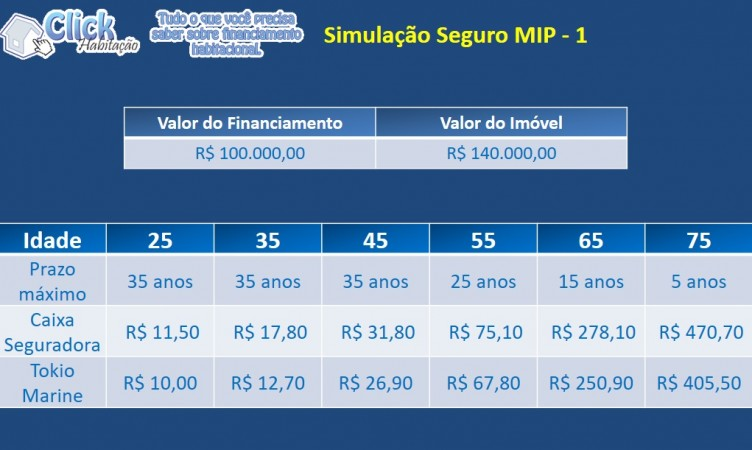Simulação Seguro MIP por faixa etária