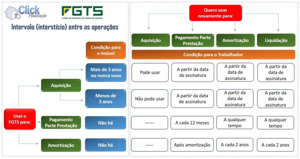 FGTS Intervalo entre operações - Quantas vezes posso usar o FGTS no financiamento?