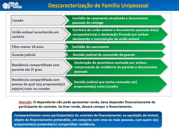 Descaracterização de família unipessoal - Minha Casa Minha Vida 2019