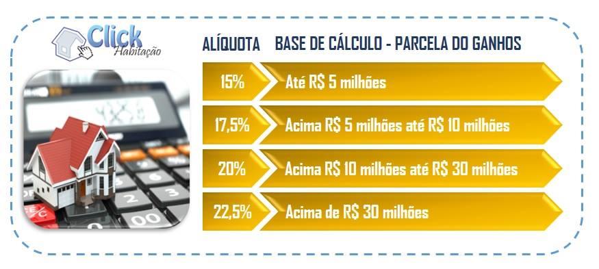 Alíquotas de imposto de renda sobre ganho de capital (lucro imobiliário)
