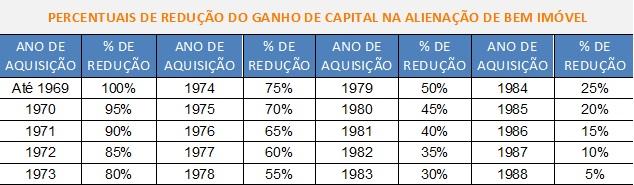 percentual de redução de ganho de capital (lucro imobiliário) na alienação de imóvel - Imposto de Renda venda de imóvel?