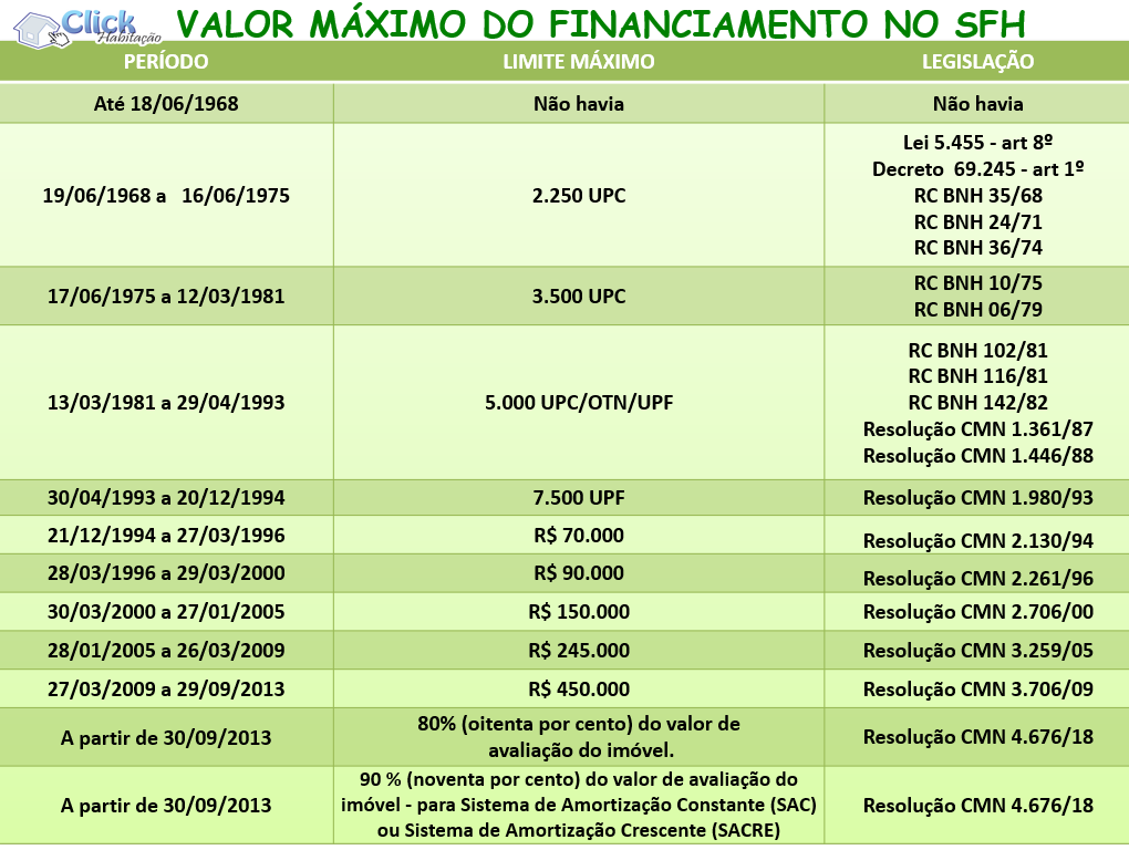 Limite financiamento no SFH