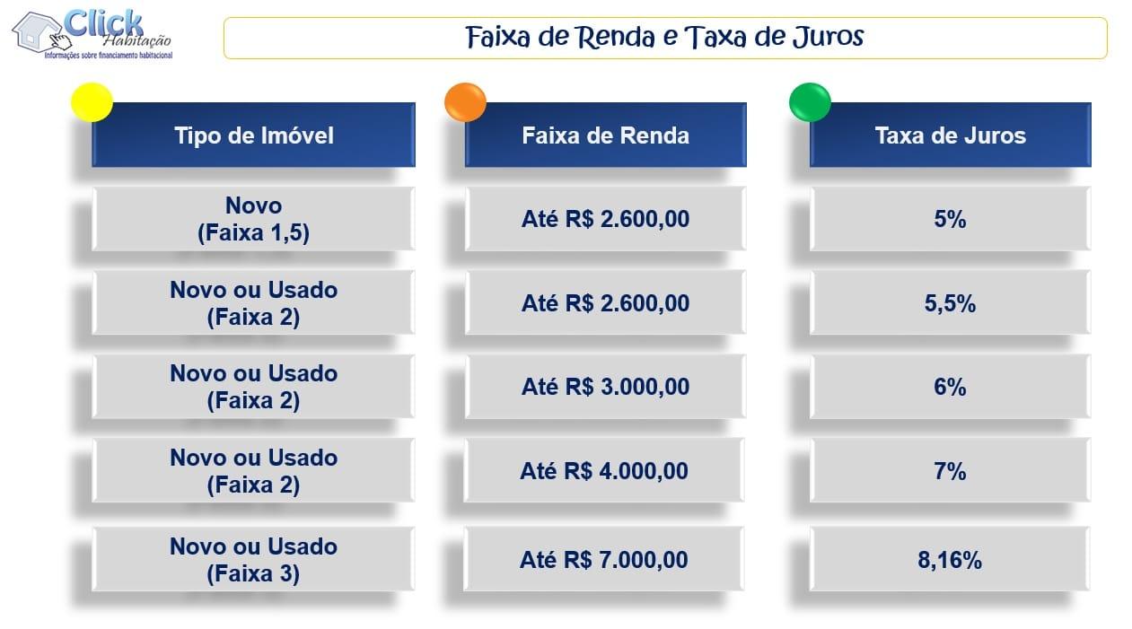 Faixa de Renda e Taxa de Juros - MCMV 2019