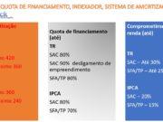 SBPE CAIXA CONDIÇÕES DE FINANCIAMENTO IMOBILIÁRIO